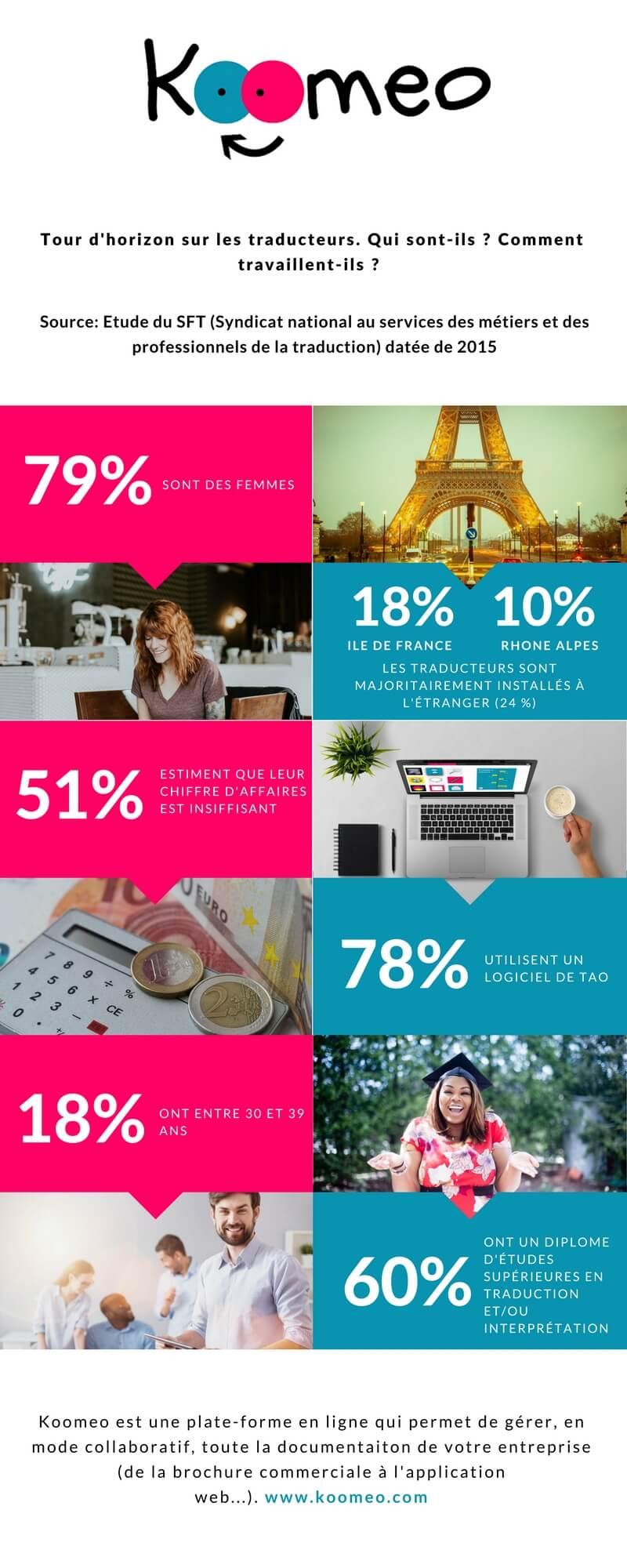 infographie qui sont les traducteurs